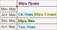 Таблица: современная и Славяно-Арийская структура Миров