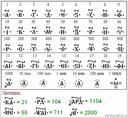 Таблица: Запись чисел Буквицей.