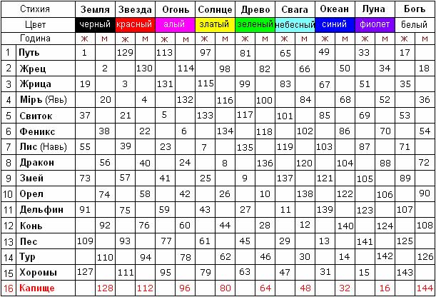 Таблица: Даарийский Круголет Числобога.