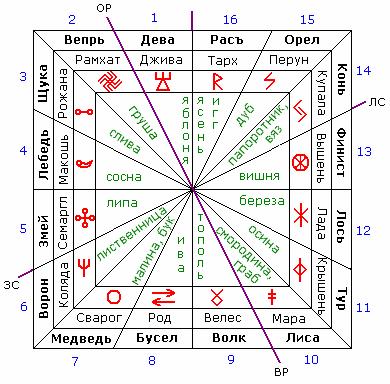 Сварожий Круг (Славянский зодиак)