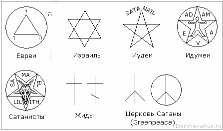 Рис. Символы иудеев, евреев, жидов, Гринпис и пр.