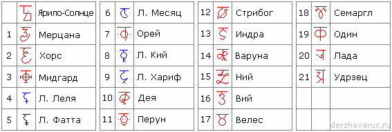 Таблица: Символы Земель, Солнца, Лун.