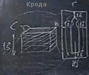 Обряд Крода